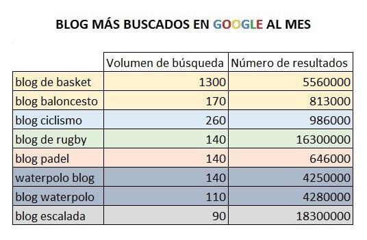 Busquedas mensuales en google